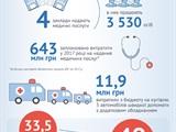 Сколько платят украинцы за отдых и лечение чиновников - инфографика