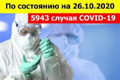 """В """"ДНР"""" 5943 человека заболели коронавирусом"""