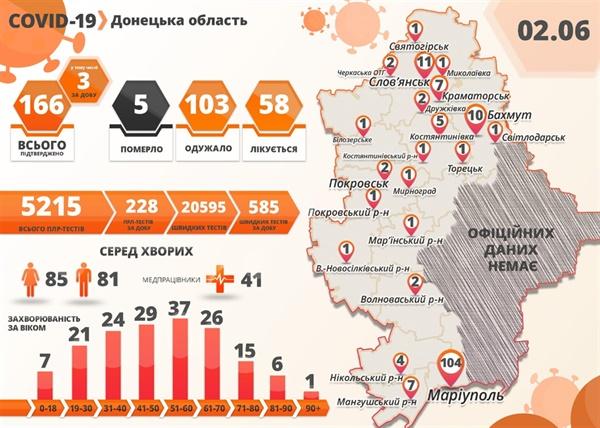 В Донецкой области умер пятый человек, зараженный COVID-19, фото-1